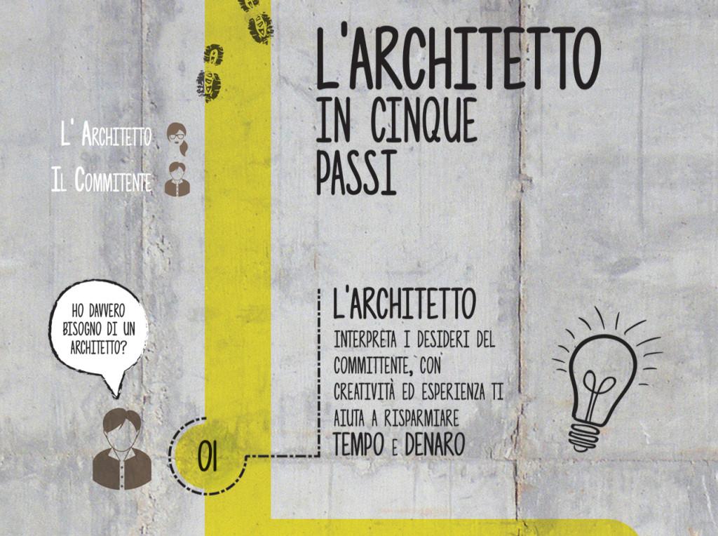 1-Architetto-inforgrafica-striscia